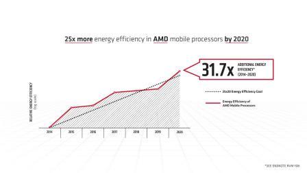 AMD超额完成2014年设立的25×20能源效率计划!
