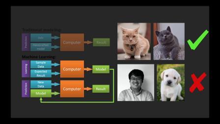Claris FileMaker 19 —— 轻松构建智能 App