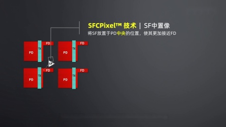 SFCPixel技术解密