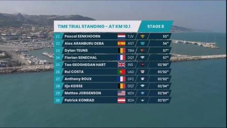 2020 双海赛 第8赛段 (2020 Tirreno–Adriatico) ITT