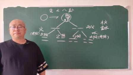 风水堪舆初级003课:先天八卦:先天八卦的由来、卦画以及生成的次序与类象