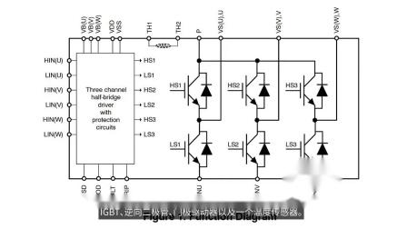 工业电机控制评估系统