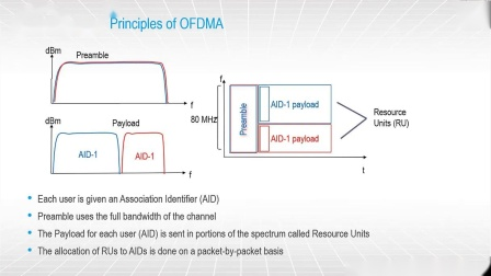octoScope Wi-Fi 6 test tutorial series #3 - OFDMA deep dive (1)