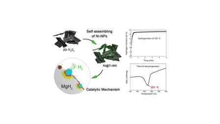 使用自组装二维基于MXene的催化剂(2D-Ni @ Ti3C2)增强MgH2的储氢性能