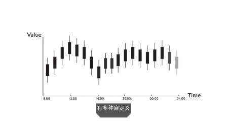 学习如何交易外汇 – 9. 利用图表进行交易   瑞讯银行 Swissquote