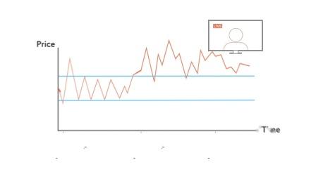 学习如何交易外汇 – 10. 支撑和阻力   瑞讯银行 Swissquote