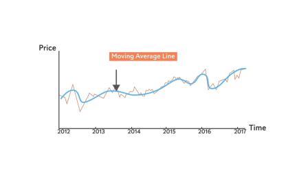 学习如何交易外汇 – 11. 趋势   瑞讯银行 Swissquote