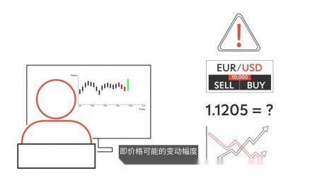 学习如何交易外汇 – 15. 衡量风险之第 1 部分 | 瑞讯银行 Swissquote