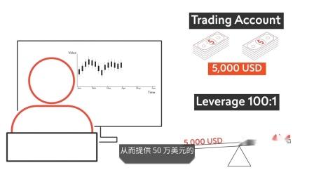 学习如何交易外汇 – 16. 衡量风险之第 2 部分 | 瑞讯银行 Swissquote