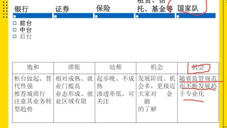 2022金融学考研(431金融学综合)金融学专业全年备考指导与规划