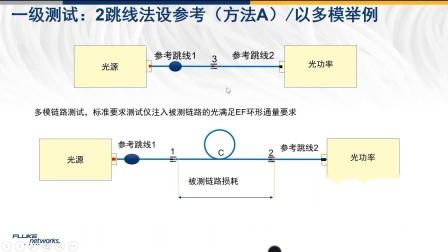 【福禄克网络-开课啦!】2跳线设参考 (方法A )--黄颖