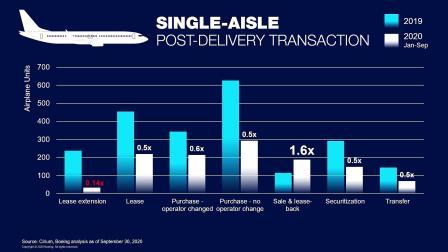5.飞机融资/Aircraft Finance