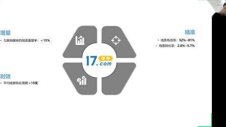 《英菲尼迪-网络线索转化能力提升培训》-17汽车网