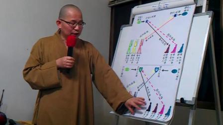 智道法師《瑜伽师地論·真实义品》节录[39]20130423-2_QA-pic19