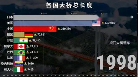 各国大桥总长度 1900-2020