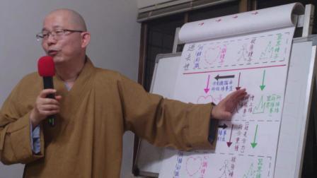 智道法师《瑜伽师地论·真实义品》节录[46]20130910-4_QA-pic31