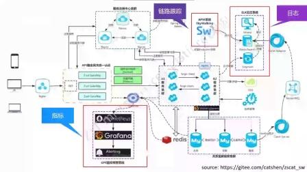Dynatrace容器与微服务监控深度解析-丁威