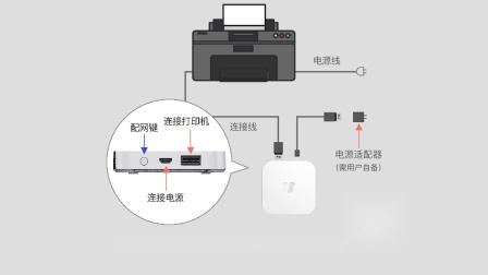 小白学习盒子S版配网视频