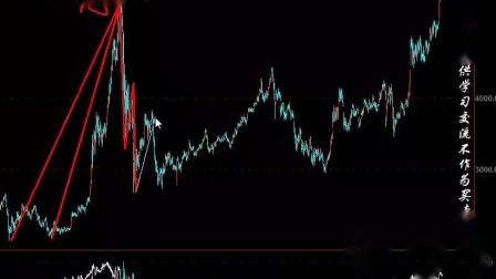 试仓-上证指数+股指IF/IH/IC+沪铜+PP+PVC+黄金+白银+欧元+比特币-元吉波浪(视频)