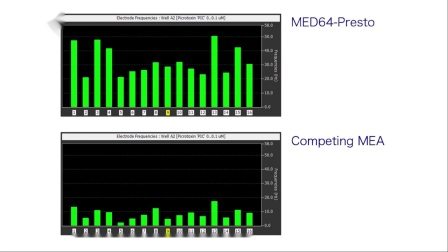 MED Presto:研究心脏和神经电生理的理想选择