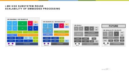 简化安全、高性能系统的开发和 QNX 和 NXP i.MX 8