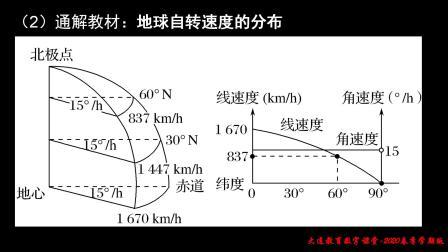 高三二轮专题一地球运动规律.mp4