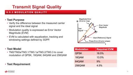 5G NR gNB 发射机一致性测试基础知识