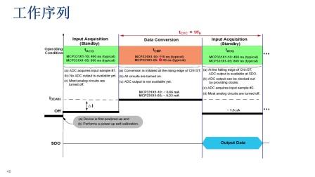 为您的应用选择合适的ADC系列教程:MCP331x1高速SAR ADC (3/6)