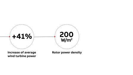 Wind energy - 风电