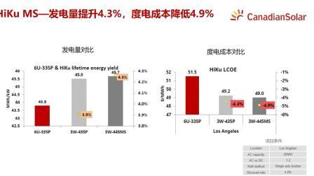 阿特斯新品组件HiKu 3W+3N产品介绍