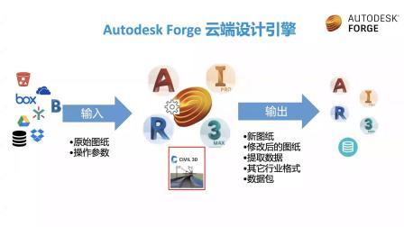 借助 Forge 平台打造定制化服务的技术分析系列讲座 --- 概要篇