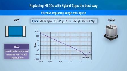 从MLCC替换为松下混合电容器的应用事例