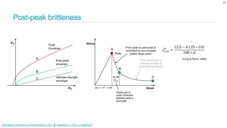 Itasca Constitutive Model for Advanced Strain Softening IMASS