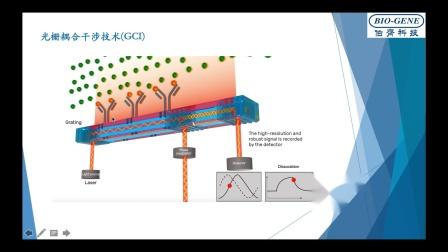 MINI TALKS:Creoptix WAVEsystem超灵敏无标记分子相互作用分析仪