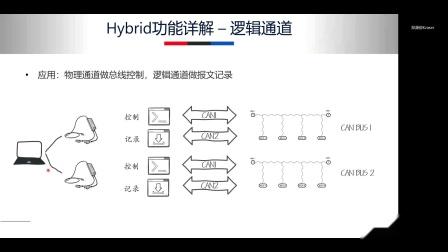 Kvaser Hybrid CAN/LIN 如何在 ATI CANlab 里面使用