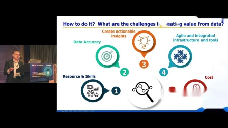 【拥抱智能创新,以数据推动安全的未来业务】午餐会精华片段 - 2021年7月15日