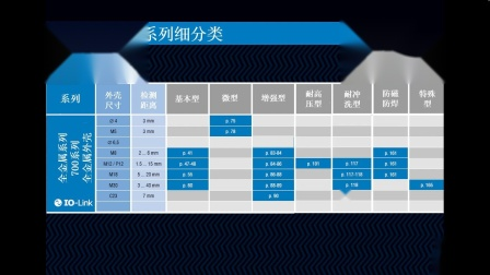 Contrinex全金属电感式传感器培训(三)