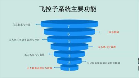 无人机培训线上理论知识分享(2)