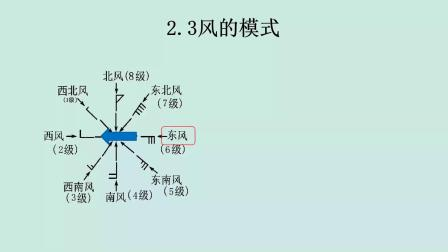 无人机培训线上理论知识分享(4)