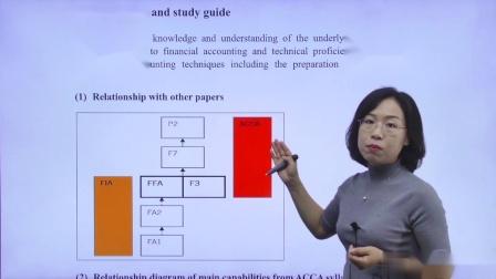 金立品教育ACCA-FA(F3):Relationship with other papers