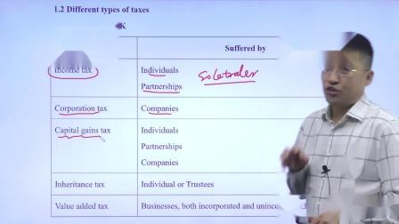 金立品教育徐开金ACCA-TX(F6):英国税收种类