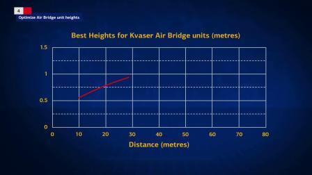 Kvaser Air Bridge 设备安装说明