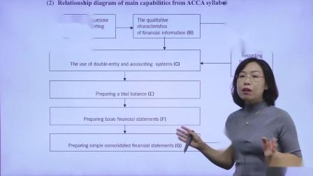 金立品教育ACCA-FA(F3)试听课(Relationship diagram of main capabilities from ACCA sy