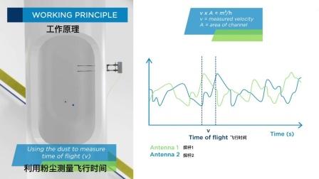 AirFlow P-体积流量测量