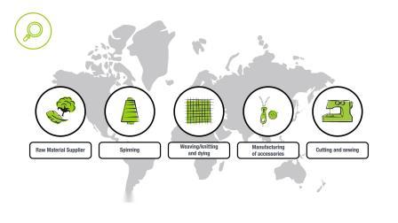 MADE IN GREEN by OEKO-TEX 透明可追溯的绿色标签