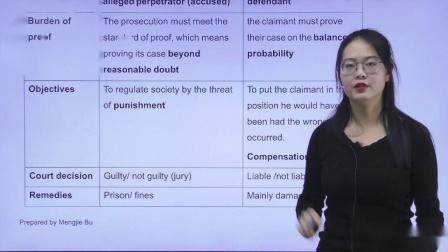 金立品教育ACCA-LW(F4)试听课-Criminal and civil law