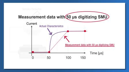 B2900B/BL: 可用于测量瞬态响应的 SMU(第2/3部分)
