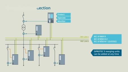 SIPROTEC 5 - 数字化转型的集中式站域保护