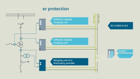 一台 SIPROTEC 5 多功能装置可以执行所有保护、控制和监视任务