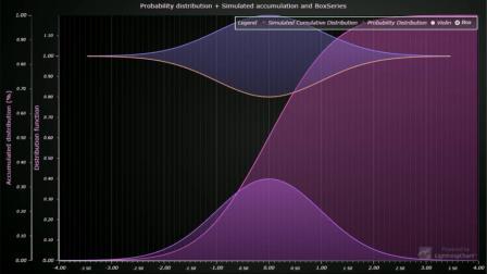 JavaScript Box And Violin Chart